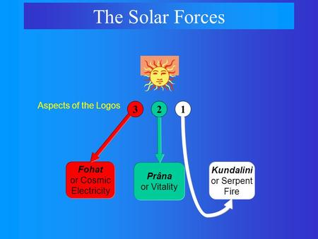 Fohat or Cosmic Electricity The Solar Forces 321 Prâna or Vitality Aspects of the Logos Kundalini or Serpent Fire.