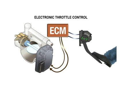 So you no longer control throttle with your foot. That's NOT entirely true You still activate the throttle with your foot but you no longer control.