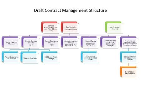 Draft Contract Management Structure MyHR Shared Services Contract Administrator (SPC and PA to CD and DCD) Bev Vaghela Contract Director Retail Catering.