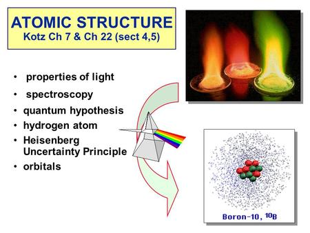 Properties of light spectroscopy quantum hypothesis hydrogen atom Heisenberg Uncertainty Principle orbitals ATOMIC STRUCTURE Kotz Ch 7 & Ch 22 (sect 4,5)