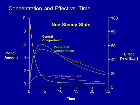 Source: Frank M. Balis Concentration and Effect vs. Time Conc./ Amount Effect [% of E MAX ] Time Central Compartment Peripheral Compartment Effect Compartment.