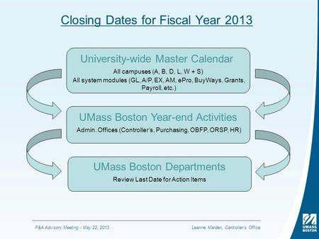 F&A Advisory Meeting - May 22, 2013 Closing Dates for Fiscal Year 2013 University-wide Master Calendar All campuses (A, B, D, L, W + S) All system modules.