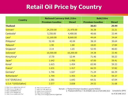 Retail Oil Price by Country Country National Currency Unit./LitreBaht/Litre Premium GasolineDieselPremium GasolineDiesel Thailand - -38.8329.99 Vietnam.