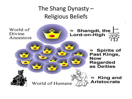 The Shang Dynasty – Religious Beliefs. Shang dynasty was one of the historical Chinese dynasties, where foretelling played a major role. It was in the.