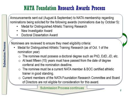 NATA Foundation Research Awards Process Announcements sent out (August & September) to NATA membership regarding nominations being solicited for the following.