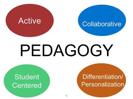 PEDAGOGY Active Collaborative Student Centered Differentiation/ Personalization 1.