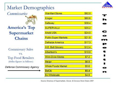 Source: Directory of Supermarkets, Grocer, & Convece Store Chains 2007 Commissary Sales vs. Top Food Retailers (dollar figures in billions) Defense Commissary.