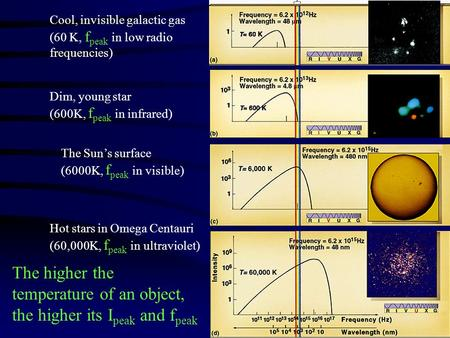 Cool, invisible galactic gas (60 K, f peak in low radio frequencies) Dim, young star (600K, f peak in infrared) The Sun's surface (6000K, f peak in visible)