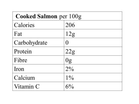 Cooked Salmon per 100g Calories206 Fat12g Carbohydrate0 Protein22g Fibre0g Iron2% Calcium1% Vitamin C6%