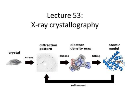 Lecture 53: X-ray crystallography. Electrons deflect x-rays We try to recreate electron density from the x-ray diffraction pattern Each point in space.