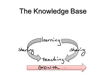 The Knowledge Base. Knowledge & Social Work We have learned that social work is not just common sense but is a combination of knowledge, Skills and Values.