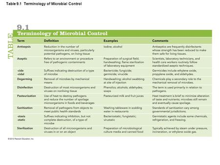 Table 9.1 Terminology of Microbial Control. Basic Principles of Microbial Control Action of Antimicrobial Agents –Alteration of cell walls and membranes.