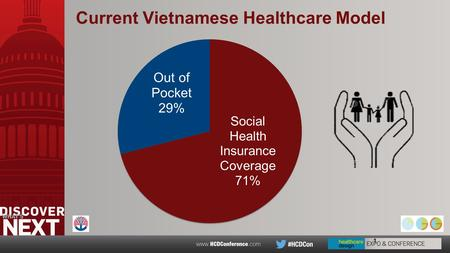 1 Current Vietnamese Healthcare Model. The Vietnamese Hospital Network MINISTRY OF HEALTH 63 PROVINCES 641 DISTRICTS 11,000 Community Health Centers Primary.