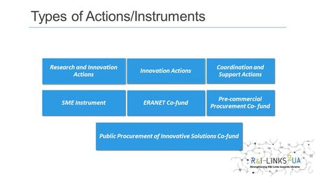 Research and Innovation Actions Innovation Actions Coordination and Support Actions Public Procurement of Innovative Solutions Co-fund SME Instrument ERANET.