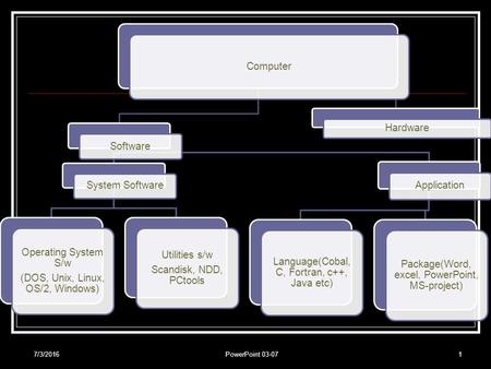 7/3/2016PowerPoint 03-071 Computer Software System Software Operating System S/w (DOS, Unix, Linux, OS/2, Windows) Utilities s/w Scandisk, NDD, PCtools.