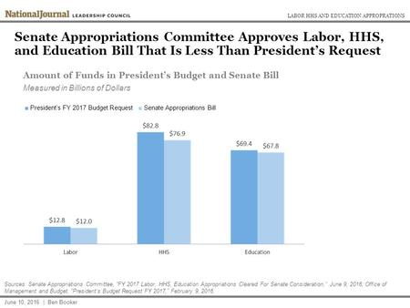 Senate Appropriations Committee Approves Labor, HHS, and Education Bill That Is Less Than President's Request June 10, 2016 | Ben Booker Sources: Senate.