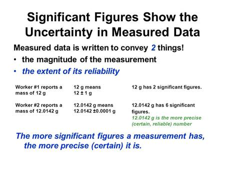 Significant Figures Show the Uncertainty in Measured Data Measured data is written to convey 2 things! the magnitude of the measurement the extent of its.