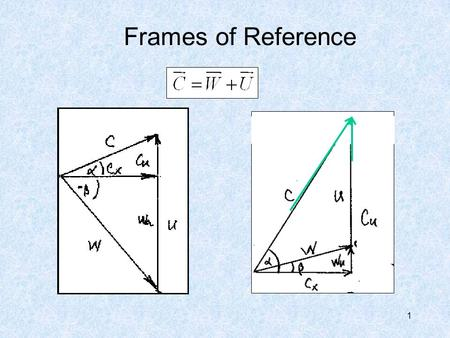 Frames of Reference 1. 2 Axial Compressor Velocity Diagram: 1 2 3 N.