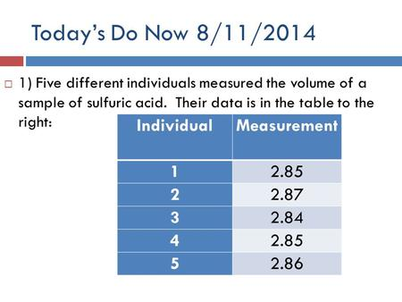 Today's Do Now 8/11/2014  1) Five different individuals measured the volume of a sample of sulfuric acid. Their data is in the table to the right: IndividualMeasurement.