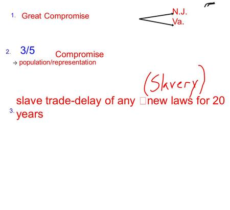 Great Compromise slave trade-delay of any new laws for 20 years N.J. Va. → population/representation Compromise 3/5 1. 2. 3.