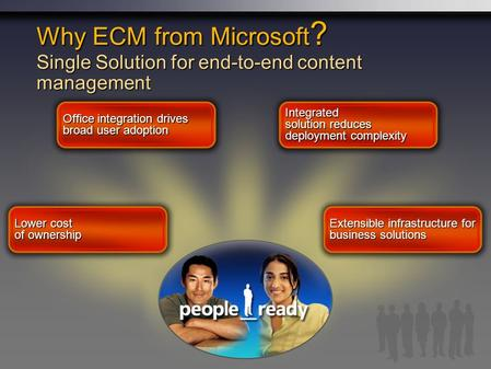 Why ECM from Microsoft ? Single Solution for end-to-end content management Office integration drives broad user adoption Integrated solution reduces deployment.