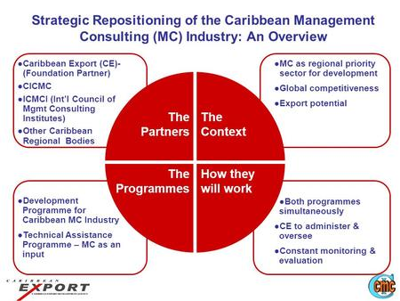 Strategic Repositioning of the Caribbean Management Consulting (MC) Industry: An Overview ●Caribbean Export (CE)- (Foundation Partner) ●CICMC ●ICMCI (Int'l.