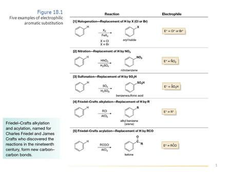 1 Figure 18.1 Five examples of electrophilic aromatic substitution.