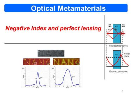 1 Optical Metamaterials Propagating waves n=-1 Evanescent waves air n 0 =1 n=  1 air n 0 =1  0  air n 0 =1 n =  1 air n 0 =1  0  n =  1 air n 0.