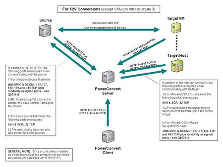 Source Target Host PowerConvert Server PowerConvert Client HTTP: Port 80 TCP (or HTTPS: Port 443 TCP) In addition to HTTP/HTTPS, the following ports are.