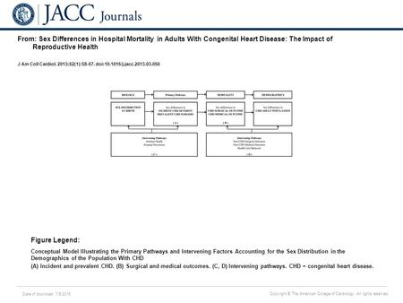 Date of download: 7/5/2016 Copyright © The American College of Cardiology. All rights reserved. From: Sex Differences in Hospital Mortality in Adults With.
