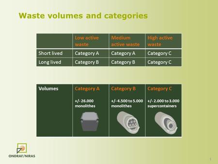1 Waste volumes and categories Low active waste Medium active waste High active waste Short livedCategory A Category C Long livedCategory B Category C.