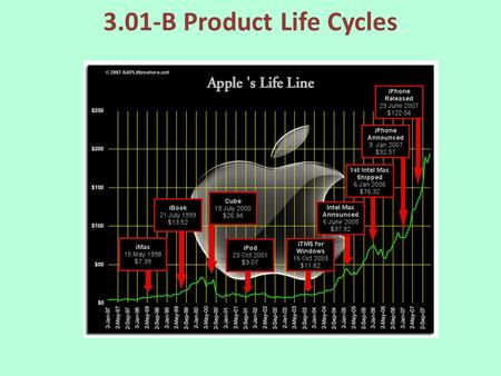 3.01-B Product Life Cycles. Intro What is a product that has been around for as long as you can remember? How has it changed over the years?