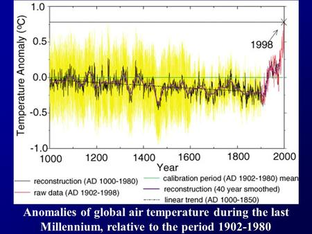 Anomalies of global air temperature during the last Millennium, relative to the period 1902-1980.