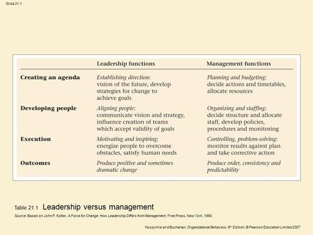 Huczynksi and Buchanan, Organizational Behaviour, 6 th Edition, © Pearson Education Limited 2007 Slide 21.1 Table 21.1 Leadership versus management Source:
