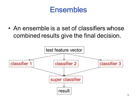 1 Ensembles An ensemble is a set of classifiers whose combined results give the final decision. test feature vector classifier 1classifier 2classifier.