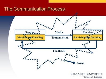 The Communication Process Sender Media Receiver Ideation EncodingReceiving Decoding Transmission Feedback Noise.