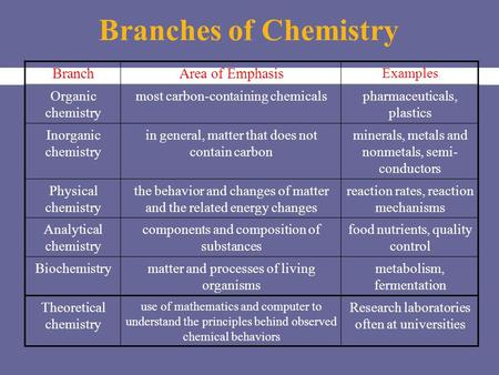 Branches of Chemistry BranchArea of Emphasis Examples Organic chemistry most carbon-containing chemicalspharmaceuticals, plastics Inorganic chemistry in.