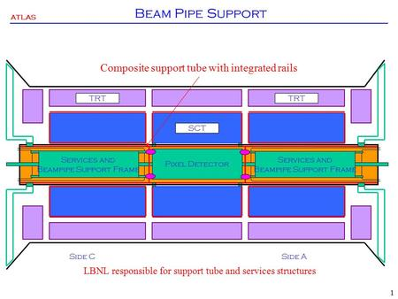 ATLAS 1 Beam Pipe Support SCT TRT Side CSide A Services and Beampipe Support Frame Services and Beampipe Support Frame Pixel Detector Composite support.
