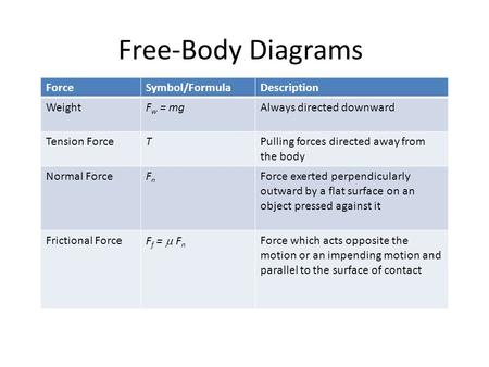 Free-Body Diagrams ForceSymbol/FormulaDescription WeightF w = mgAlways directed downward Tension ForceTPulling forces directed away from the body Normal.