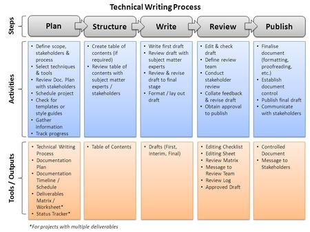 Plan Write Review Publish Define scope, stakeholders & process Select techniques & tools Review Doc. Plan with stakeholders Schedule project Check for.