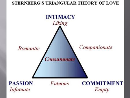  Sternberg views love as a triangular structure, consisting of three components: intimacy, passion and commitment.