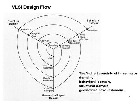 1 VLSI Design Flow The Y-chart consists of three major domains: behavioral domain, structural domain, geometrical layout domain.
