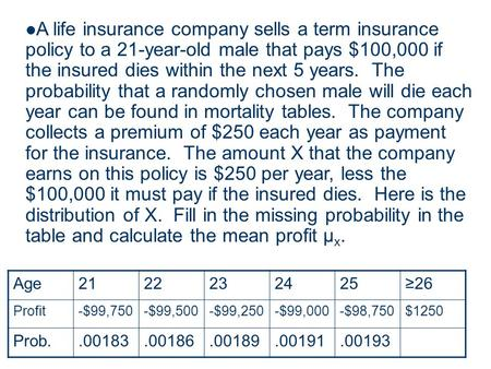 A life insurance company sells a term insurance policy to a 21-year-old male that pays $100,000 if the insured dies within the next 5 years. The probability.