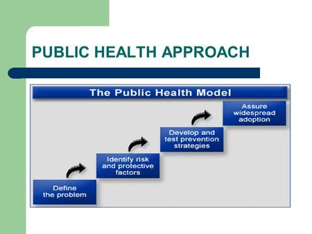 PUBLIC HEALTH APPROACH. PUBLIC HEALTH APPROACH-Step 1 Define the problem -How many deaths, injuries, violence related behaviors - Frequency -Trends -