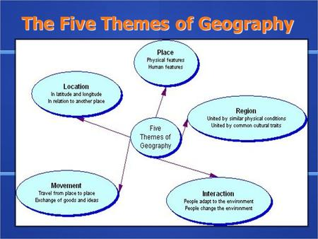 The Five Themes of Geography. Theme 1: Location Where is it? Where is it? Why is it There? Why is it There? Two Types of Location Absolute Relative Two.