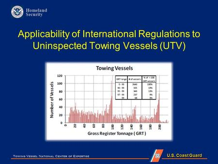 U.S. Coast Guard Homeland Security Applicability of International Regulations to Uninspected Towing Vessels (UTV) Towing Vessel National Center of Expertise.