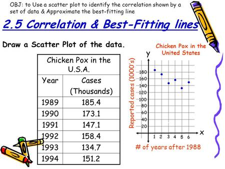 Chicken Pox in the United States x y 20 40 60 80 100 120 140 160 180 123 4 5 6 # of years after 1988 Chicken Pox in the U.S.A. YearCases (Thousands) 1989185.4.