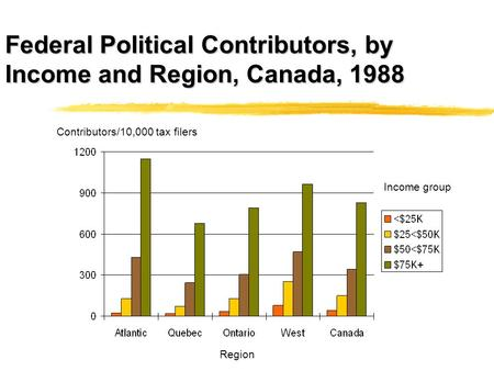 Federal Political Contributors, by Income and Region, Canada, 1988 Contributors/10,000 tax filers Income group Region.