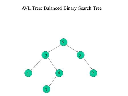 Optimal binary search tree algorithm