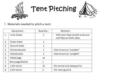 Tent Pitching 1. Materials needed to pitch a tent: Equipment : Quantity : Remarks : 1 Inner Sheet 1-With door flaps at both ends and wall flaps on both.